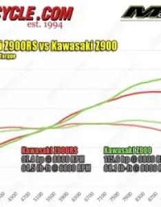 Kawasaki  rs vs  hp torque also dyno motorcycle rh