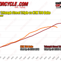 Triumph Street Triple R Wiring Diagram Audi A6 C6 Bose 2019 Ktm 790 Duke Vs A Disruption In The Force Wins Horsepower War Look Closer And You Ll See It S Only After Signs Off That Gets Its Advantage