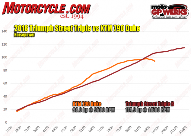 triumph street triple r wiring diagram 1994 toyota corolla 2019 ktm 790 duke vs a disruption in the force wins horsepower war look closer and you ll see it s only after signs off that gets its advantage