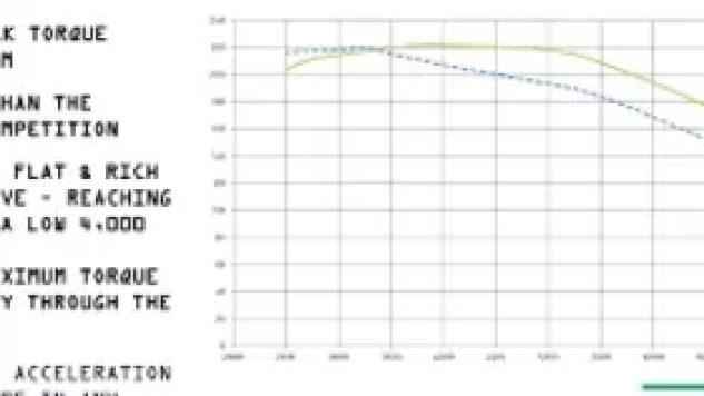 2020 Triumph Rocket 3 torque
