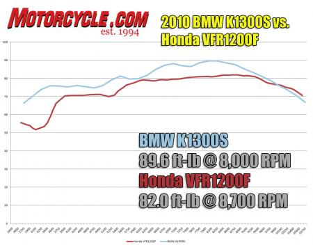 The Beemer's slightly bigger motor puts up a dyno chart even more impressive than the VFR's.  A low-rpm dip in the Honda's chart results in a 20-plus ft-lb advantage for the K1300S at 3500 rpm.