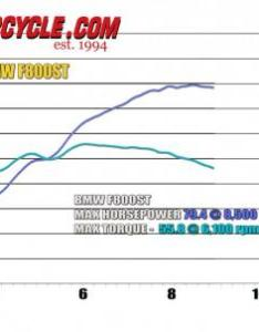 Bmw  dyno chart also video honda rh motorcycle