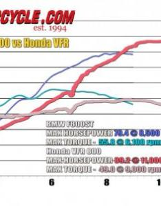 vfr combined dyno chart also video honda rh motorcycle