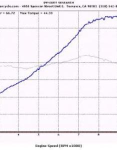 also video standard dyno chart hyosung comet rh motorcycle