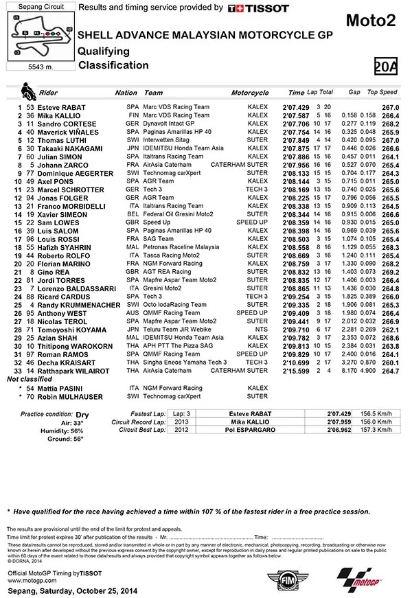 Malaysia Moto2: Rabat continues perfect weekend with pole