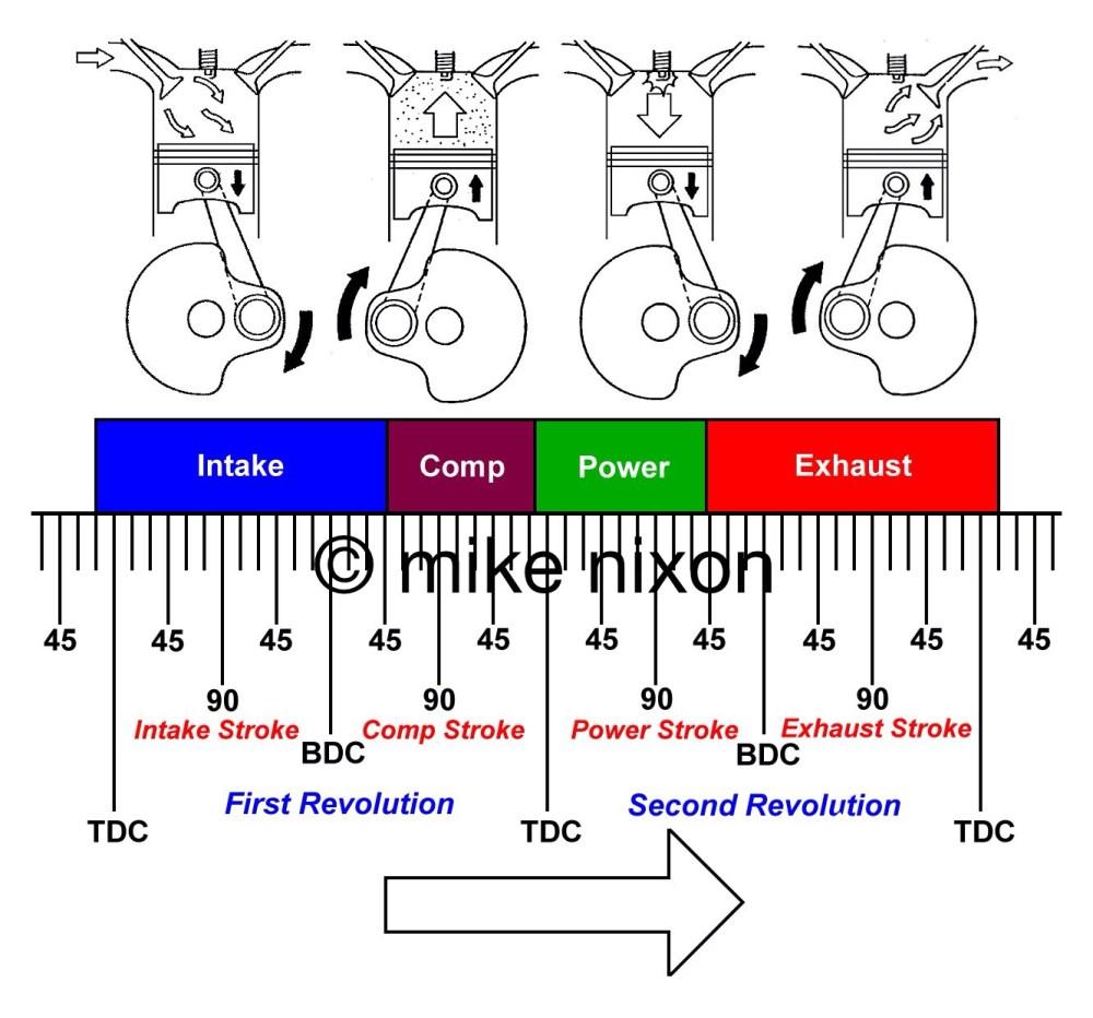 medium resolution of detonation www motorcycleproject com stroke engine diagram piston at top dead center