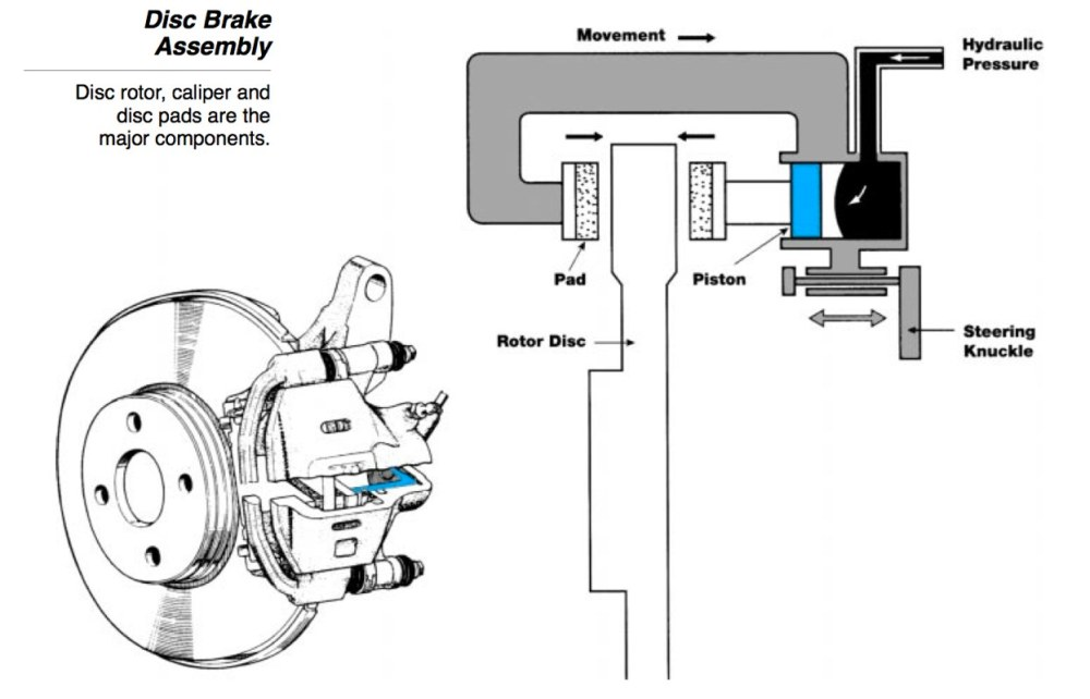 medium resolution of floating caliper diagram electrical wiring diagram brake calipershow the fixed caliper works