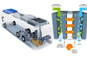 Motori360-VW-Hyundai-Fuel-Cell-ap