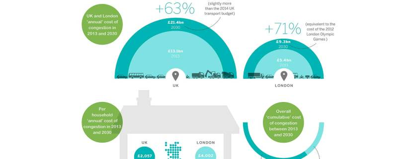 INFOGRAPHIC: Cost of traffic congestion to the UK