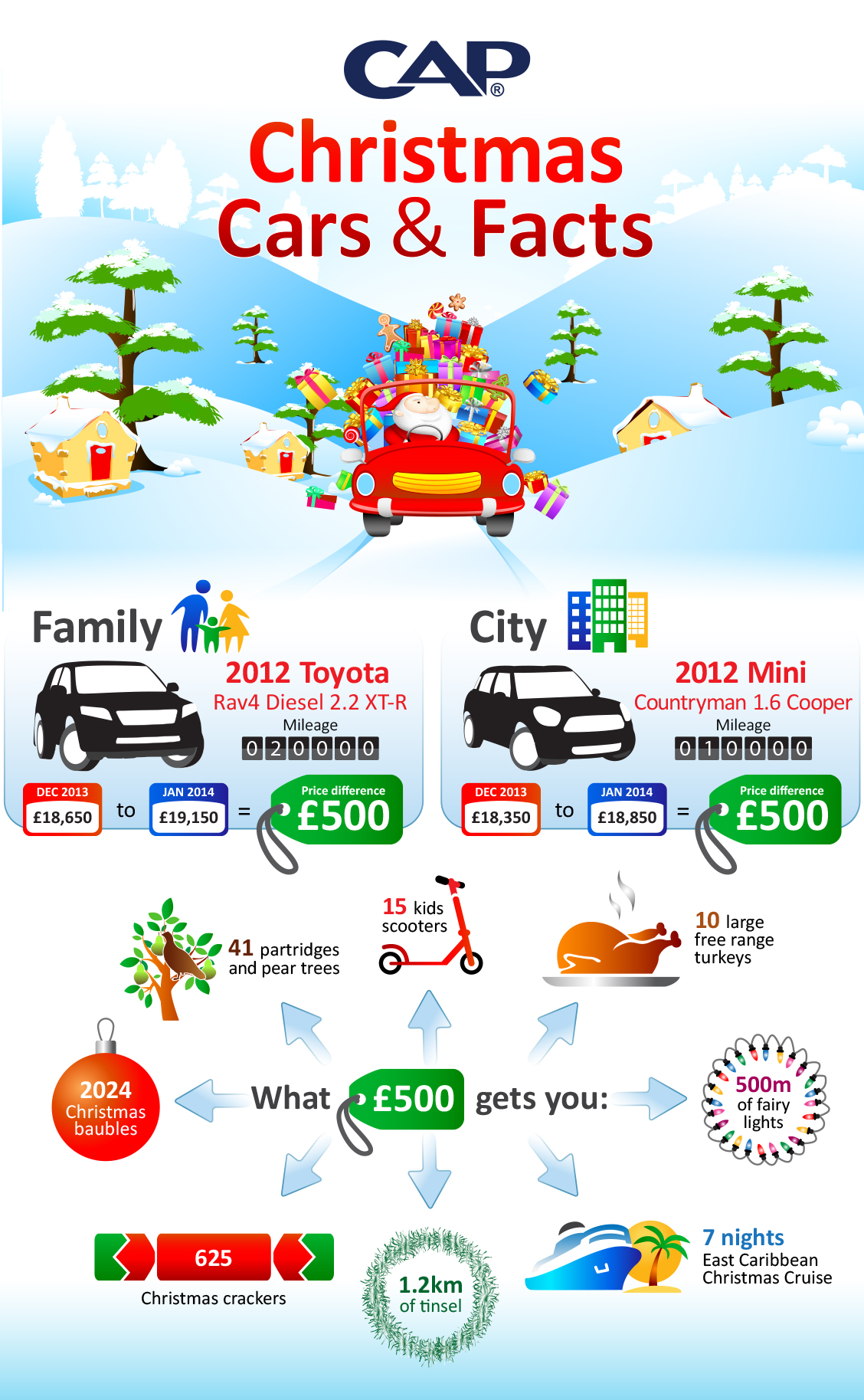 CAP Christmas Cars and Facts 2014
