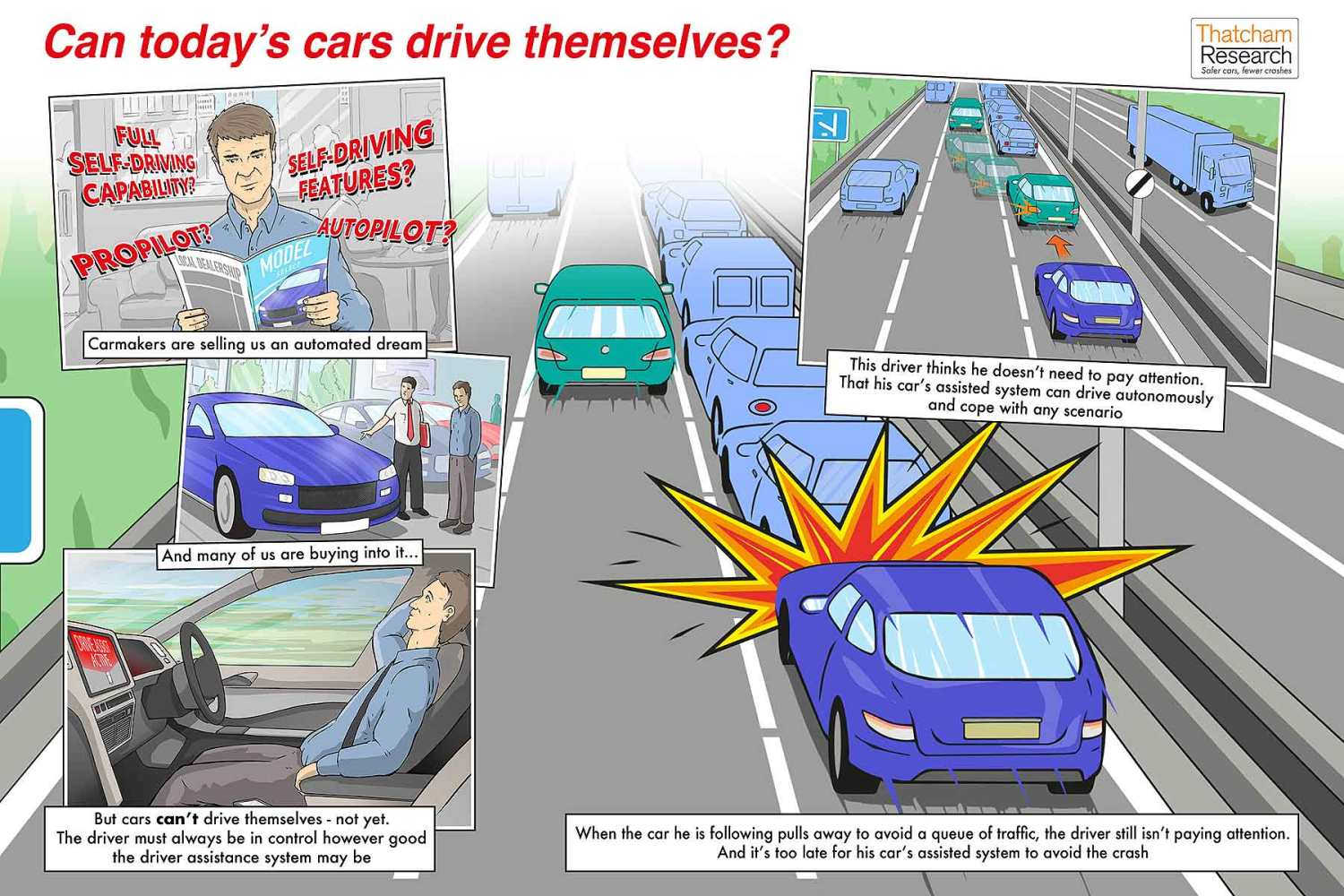 Thatcham Research assisted drive graphic