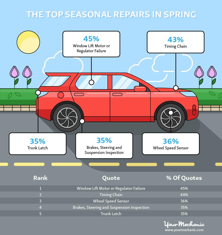 Top Seasonal Repairs in Spring
