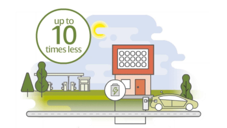 Scottish power electric charging ten times less than petrol