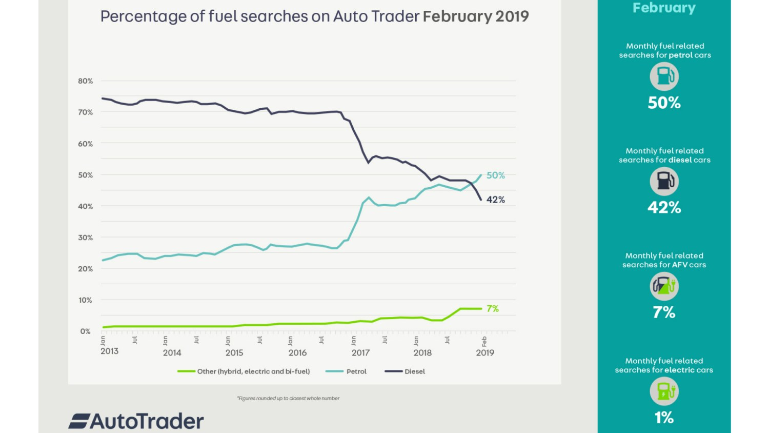Auto Trader searches