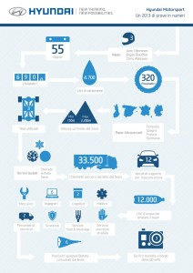 Hyundai_Infografica_Rally