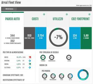 Arval_Smart_Experience_ARVAL FLEET VIEW_Parco auto