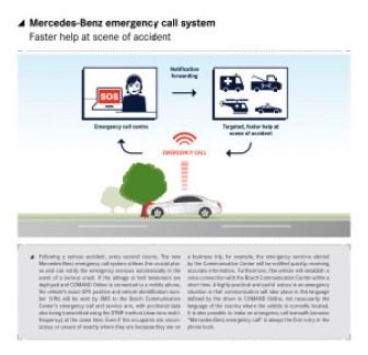 MB Notrufsystem