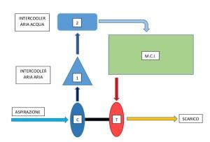 schema blocchi doppio intercooler