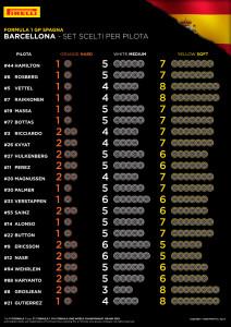 scelte pirelli per spagna