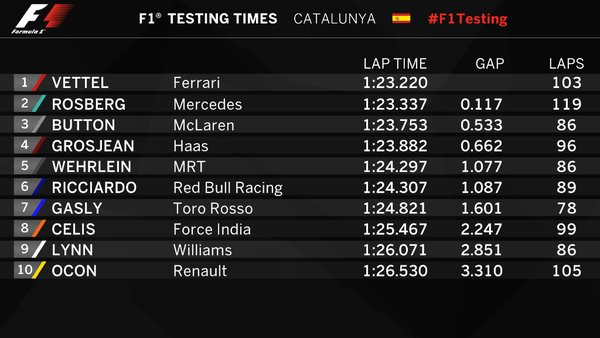 test f1 barcellona day 1