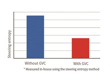 09_Reduction-in-steering-corrections-with-GVC