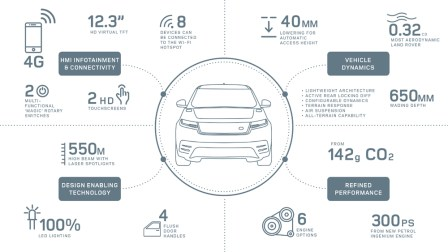 RR_Velar_Technology_&_Engineering_Infographic