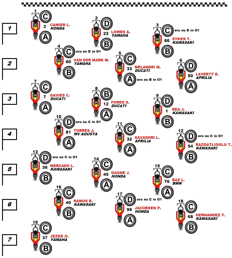 pneumatici-selezionati-sulla-griglia-di-gara-2-worldsbk
