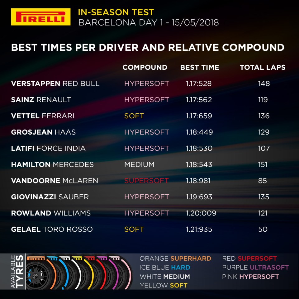 Barcelona In-season Test 1 – Day 1 – Final