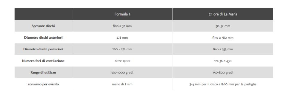 Screenshot-2018-6-12 Formula 1 vs Le Mans impianti Brembo e prestazioni in frenata a confronto