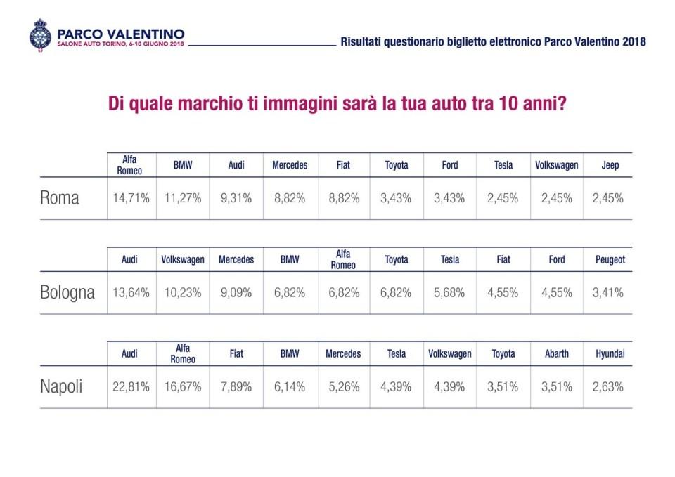dati-biglietto-salone-auto-torino-parco-valentino-6