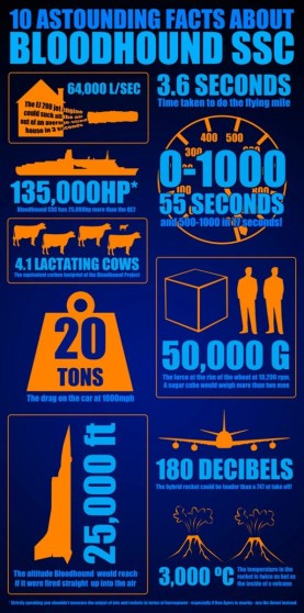 BLOODHOUND infographic s