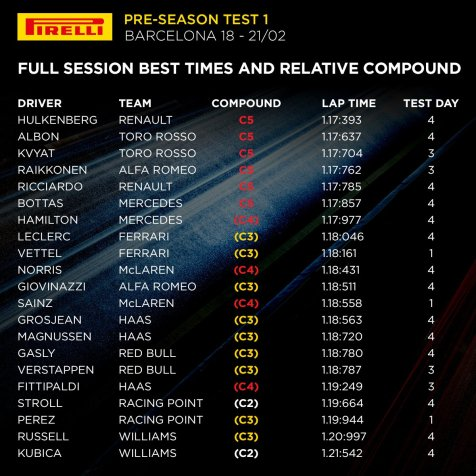 finale pirelli test 1