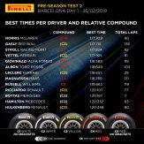 pirelli test 2 day 1