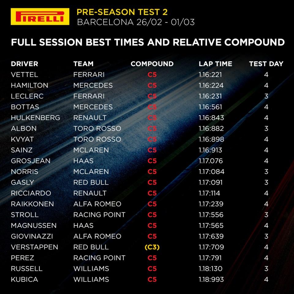 2019 Barcelona pre-season test 2 – Overall