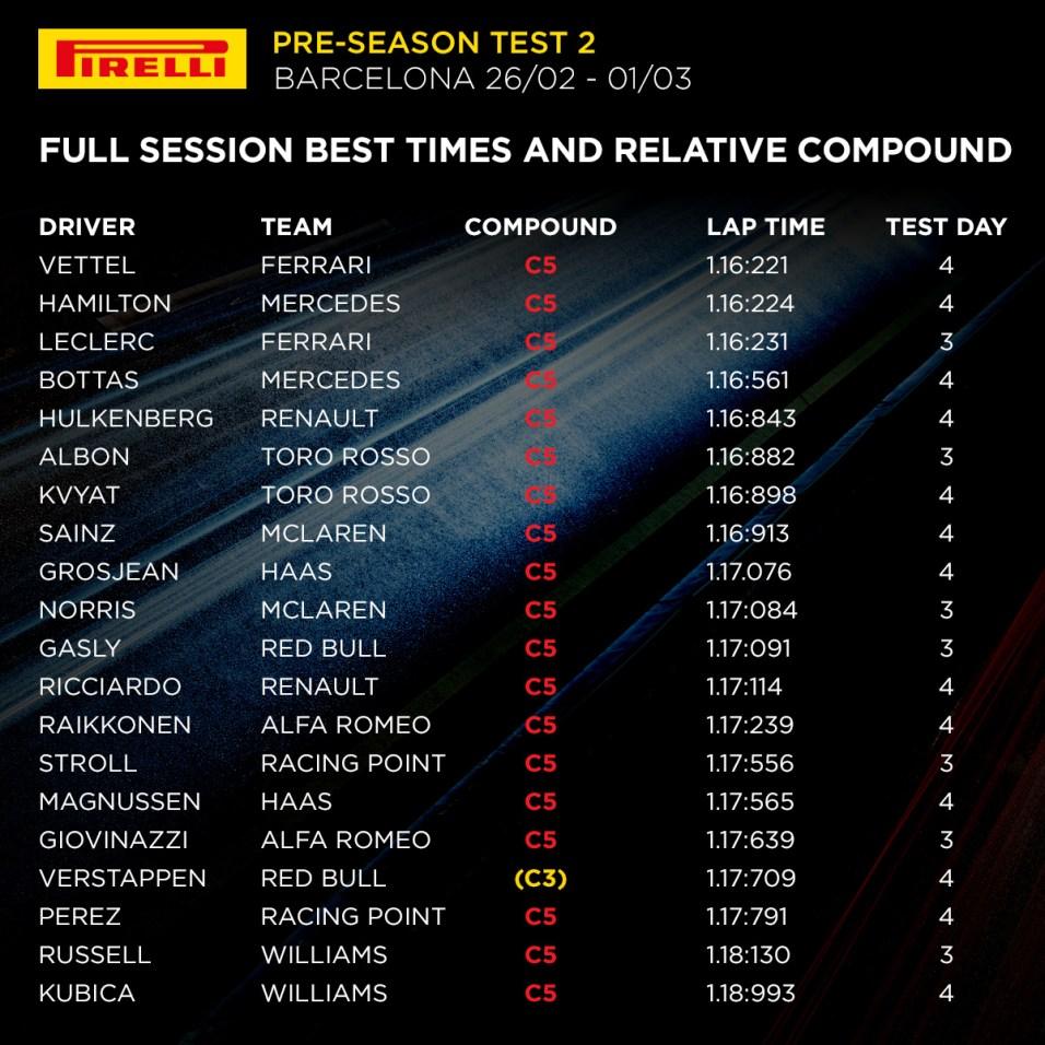 2019 Barcelona pre-season test 2 - Overall
