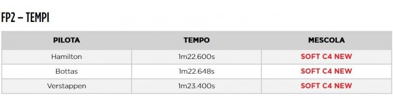 800_ita-fp2-tempi-401099