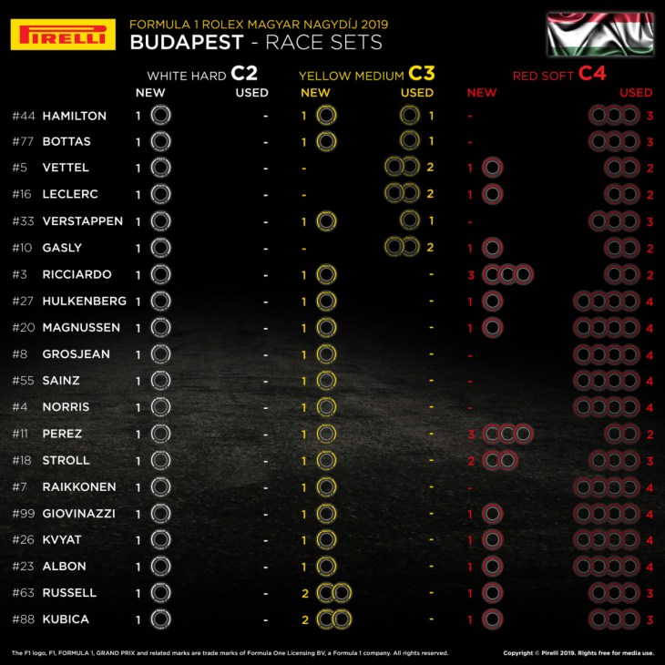 2019 Hungarian Grand Prix – Tyre sets available for the race