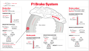Brembo braking system function in Formula 1