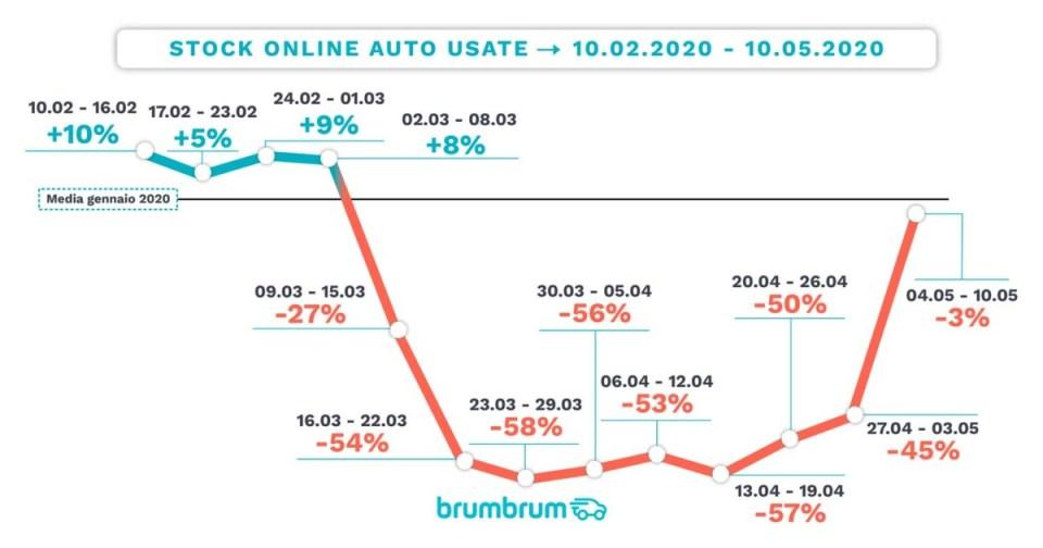 brumbrum 2 – Stock auto usate online coronavirus