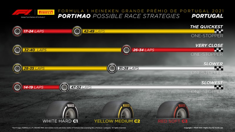 Portimao – Possible race strategies