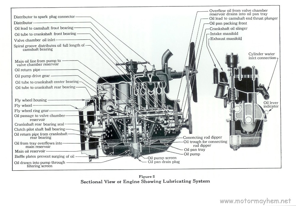 medium resolution of engine oiling system