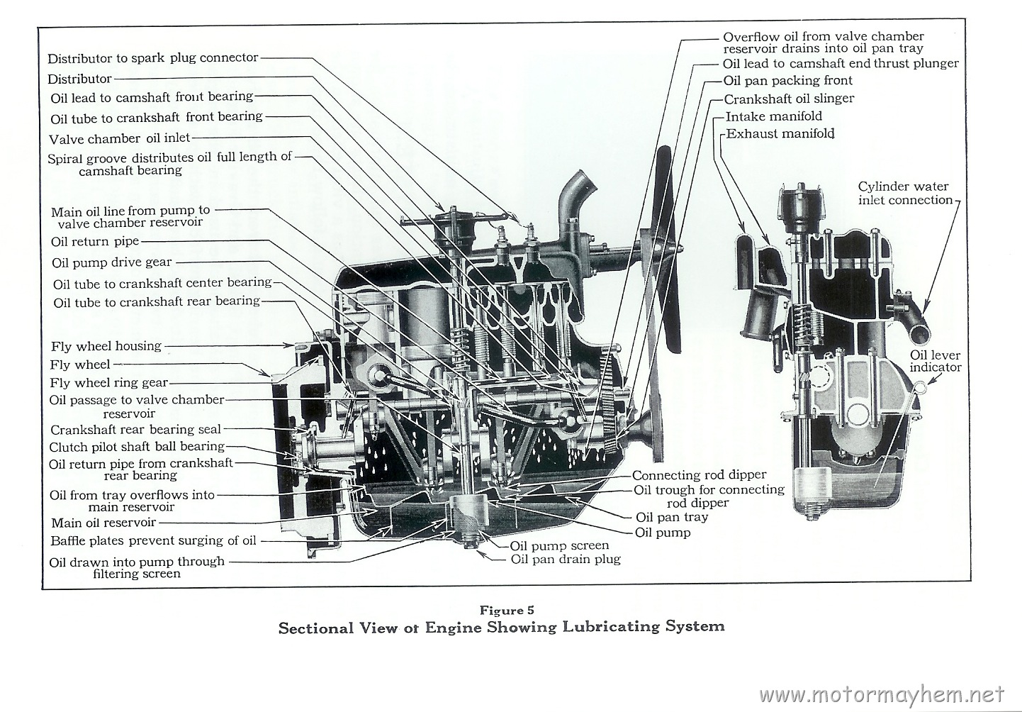 hight resolution of engine oiling system