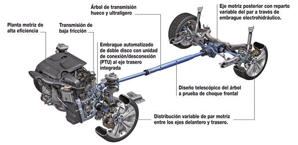 Opiniones de motor transversal