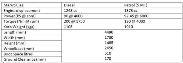 Maruti Suzuki Ciaz 1.3 diesel / 1.4 petrol review