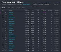 Rezultate MotoRC etapa 3 Stock1000