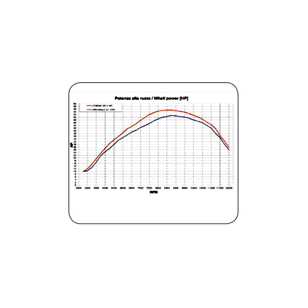 PowerJet Controller Honda CB900F / CB919 Hornet, 159,95