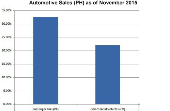 Local carmakers shows steady growth in Q4