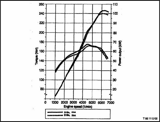 BMW M42 Engine Technical Information (E36)