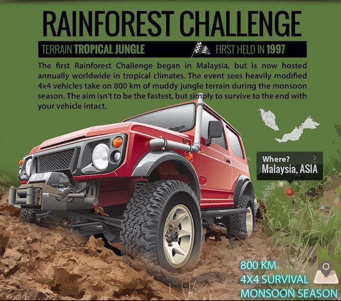 3 - Rainforest Challenge