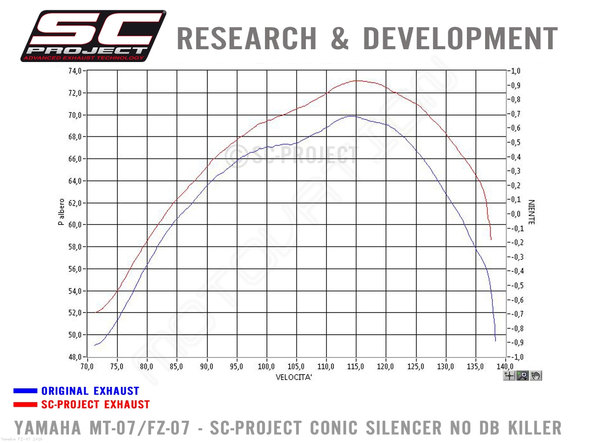 Conic Exhaust By Sc Project Yamaha Fz 07 Y14 C21mb
